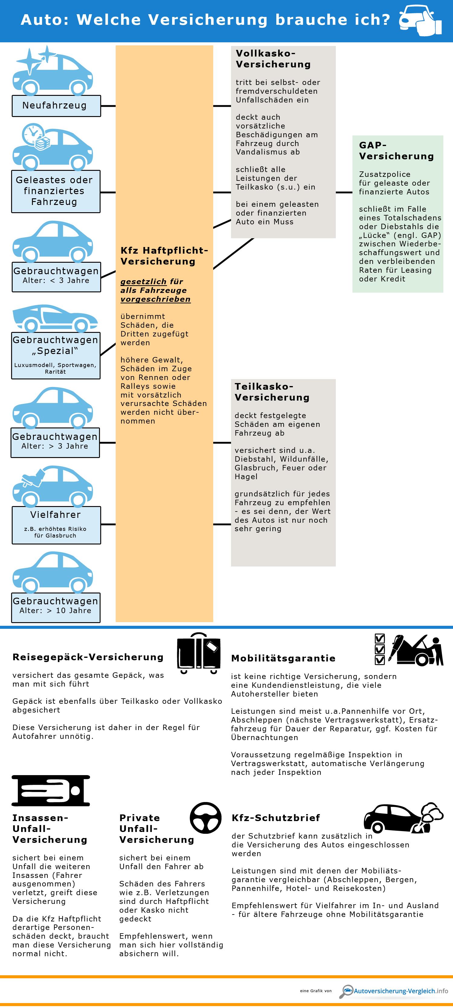 Auto: Welche Versicherung brauche ich? - Infografik / Übersicht